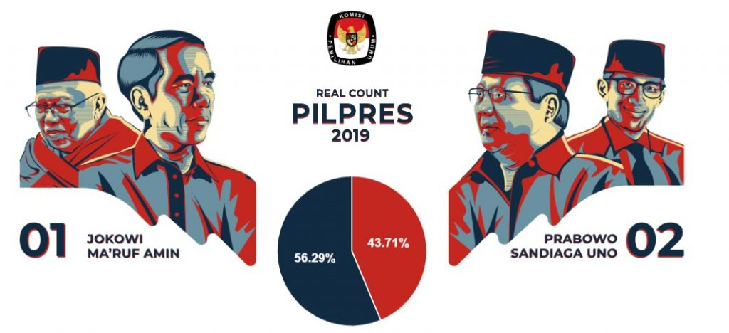 Hasil Real Count Pilpres 2019 Sementara di Provinsi DKI Jakarta