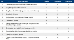 persyaratan dokumen Mandiri KPR